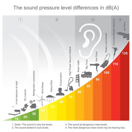 The sound pressure level differences in decibel.