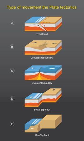 Type of movement the Plate tectonics. Illustration explain The result of the movement of the earths crust which will be moving all the time, By dividing the type of the movement of the earth plate.