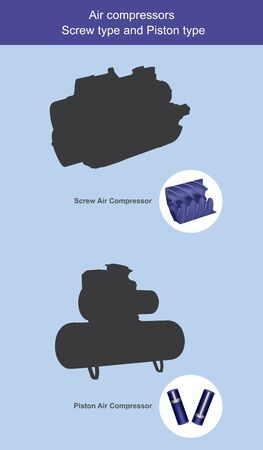 Air compressors Screw type and Piston type. Illustration show inside Air compressors 2 types, use for explain working difference to easy understanding. Illustration