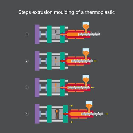Steps extrusion moulding of a thermoplastic. Illustration learning for understanding in content Thermoplastic Injection Moulding.