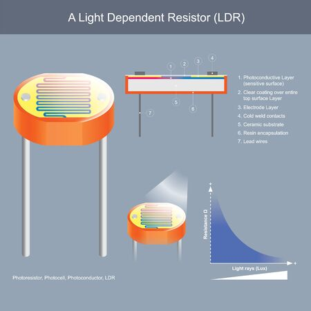 A Light Dependent Resistor. Show constructional inside of photoconductor and Working principle sample for use explain the electronics and electrical works.