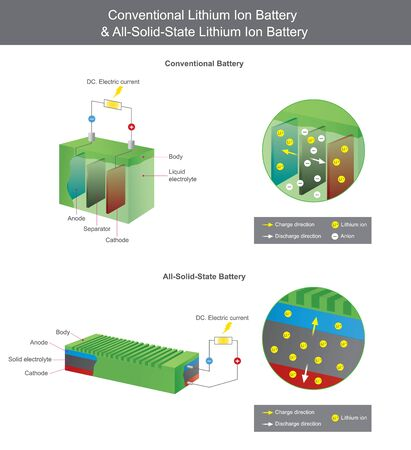 Conventional Lithium Battery and All Solid State Lithium Battery. Explain The Lithium Solid State battery type is safety good battery (no leakage, no explosion) and smaller than conventional battery. Illustration. Ilustração