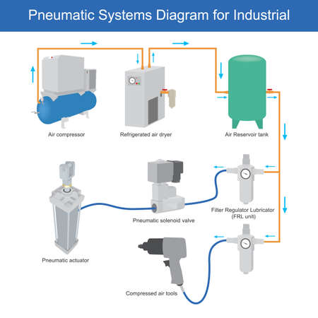Pneumatic systems Diagram for Industrial. This diagram shows structure the air compressor systems use for industrial factory.