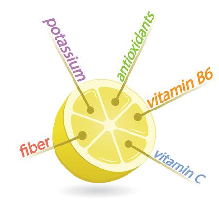 Lemon Content Properties and Benefits Illustration