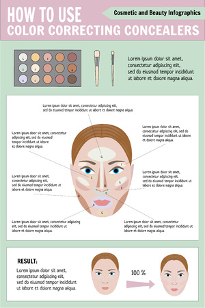 anti age: Woman face before and after makeup - vector illustration. Cosmetic and beauty infographics. How to use color correcting concealers.