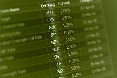 financiële markt valuta rentetarieven op monitor