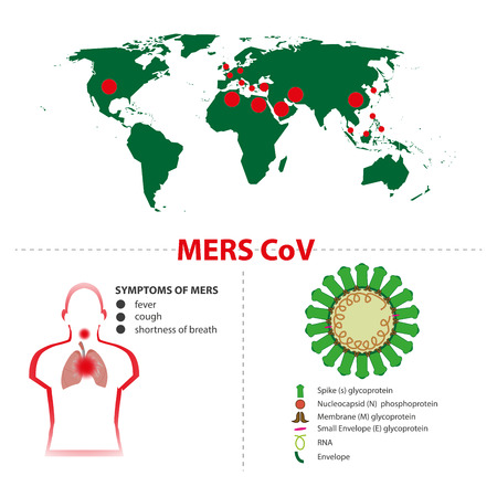 schema: syndrome of mers cov middle east respiratory syndrome Coronavirus. maps and virus symptoms schema