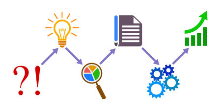 Generator idea, from problem to success, business process.