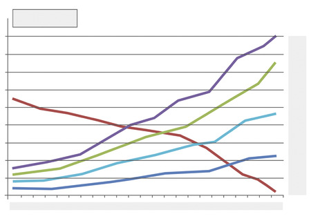 international sales: Chart