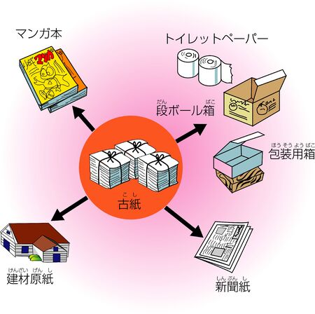 waste products: Recycled products