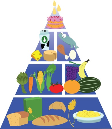 a representing a food pyramid, every object is singly grouped