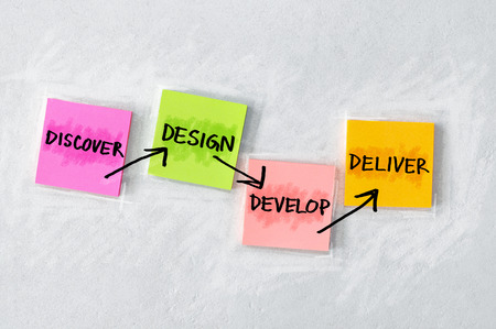 4Ds concept written on block of coloured sticky notes