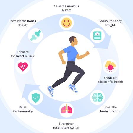 Der laufende Mann mit Sport- und menschlichen inneren Organen-Icon-Set. Seitenansicht aktiver laufender junger Männer in einer Sportbekleidungsvektorinfografik. Positive Vorteile von flachen Symbolen des Sportübungskonzepts.