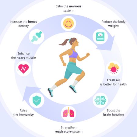 Die laufende Frau mit Sport- und menschlichen inneren Organen-Icon-Set. Seitenansicht aktiver laufender junger Frauen in einer Sportbekleidungsvektorinfografik. Positive Vorteile von flachen Symbolen des Sportübungskonzepts.