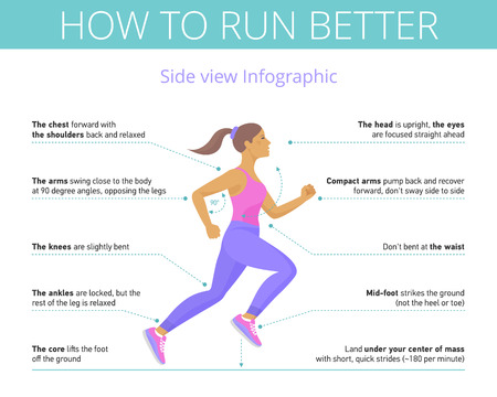 The good technique and right pose of running. Side view flat illustration. Young woman is running with correct run posture. Sport, jogging, fitness vector infographic with callouts. Isolated on white.