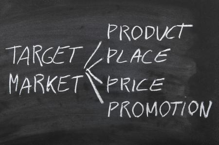 market trends: target market  handwritten diagram on a blackboard