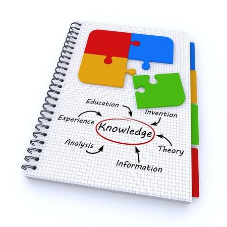 mapa conceptual: Cuaderno espiral con la palabra conocimiento Foto de archivo