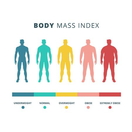 Body mass index colorful vector flat illustration isolated on white background. BMI male silhouette from underweight to extremely obese. Various man body with different weight