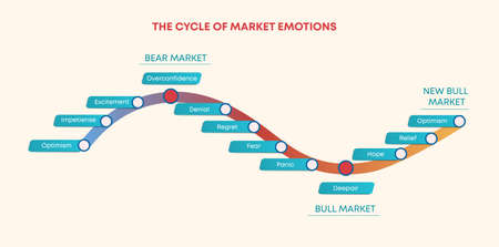 Cycle of market trade emotions. Mood swings when shopping curve diagram of growth and decline optimism turns into excitement and self confidence after uncertainty in choice and vector panic. 일러스트