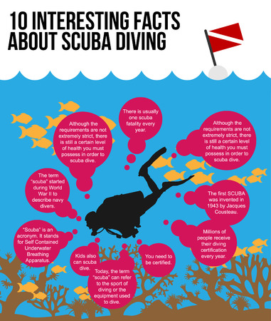 interesting: 10 Interesting Facts About Scuba Diving