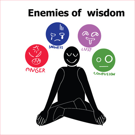 lust: Infographic about enemies of wisdom in meditation in Buddhism concept consists of anger,sadness,lust and confusion with silhouette shape vector sit and smile flat design