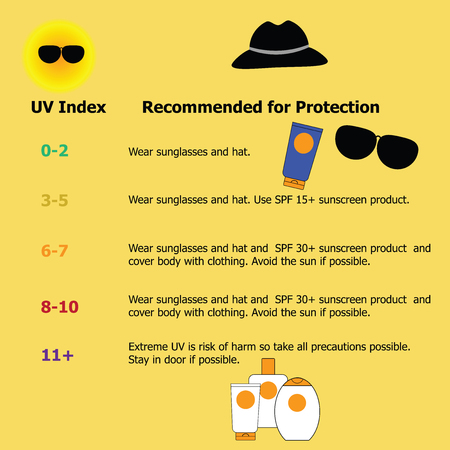 harmful: Infographic  for protection from the risk of harmful extreme UV which is the highest risk of skin cancer in summer by the level of UV index