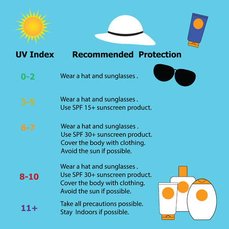 skin burns: Infographic  for protection from the risk of harmful extreme UV for prevent skin cancer in summer