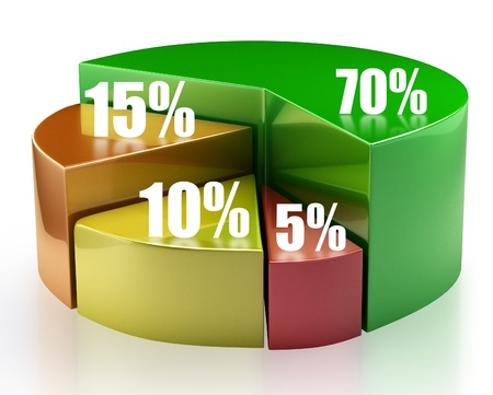 Colorful 3d pie chart graph with percentages. Isolated on a white background photo