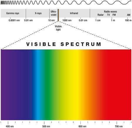 prisma: Espectro electromagnético