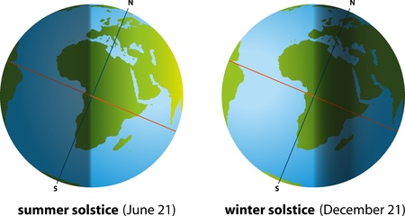 Summer Solstice And Winter Solstice Stock Vector - 21570490