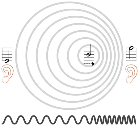 acoustically: Doppler Effect