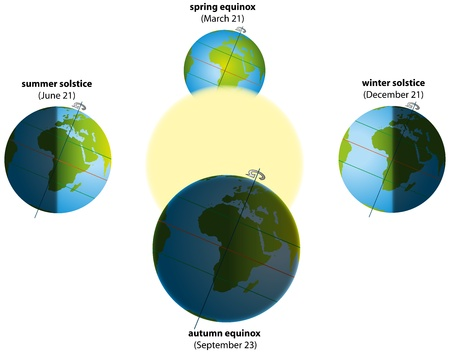 duration: Illustration of summer and winter solstice, and spring and autumn equinox  Globes with continents, sunlight and shadows  Vector on white background