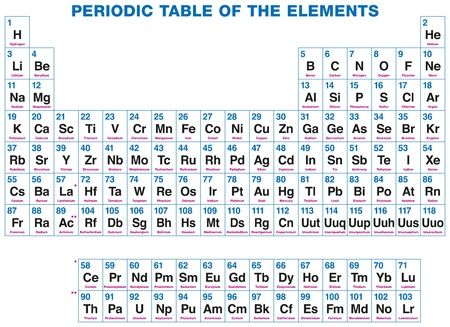 physically: Periodic Table Of The Elements