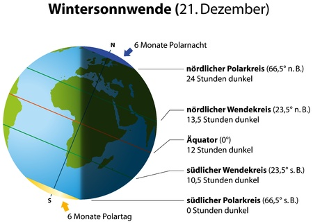 winter solstice: Illustration of winter solstice on december 21  Globe with continents, sunlight and shadow  German labeling   Isolated vectors on white background