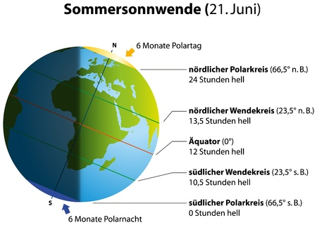 Illustration of summer solstice on june 21  Globe with continents, sunlight and shadow  German labeling   Isolated vectors on white background