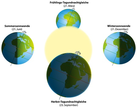 solstice: Illustration of summer and winter solstice, and spring and autumn equinox  Globes with continents, sunlight and shadows  German labeling   Isolated vectors on white background