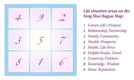 Feng Shui 八卦図 9 生活状況領域分離プロセスの包括的説明は Feng Shui 八卦掌の白い背景のベクトルします。