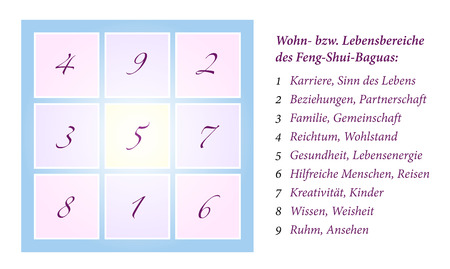 feng shui: Illustration of a Feng Shui Bagua, inclusively explanation of the nine life situation areas  German labeling  Isolated vector on white background