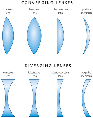 concave: Types And Classification Of Simple Lenses Illustration
