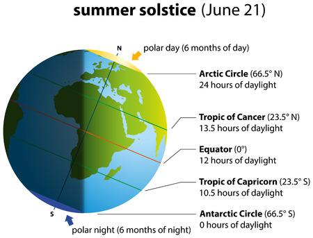 Illustratie van de zomerzonnewende op 21 juni Globe met continenten. Stock Illustratie