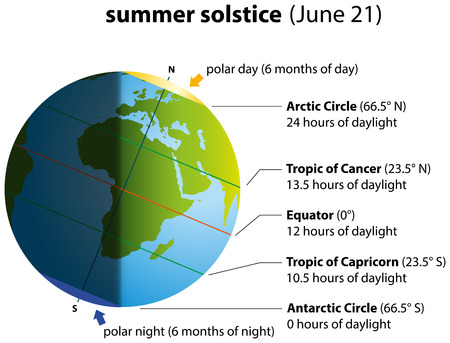 Illustration of summer solstice on June 21  Globe with continents.