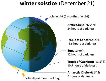 Illustratie van de winter zonnewende op 21 december Globe met continenten.