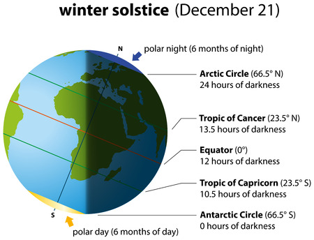 Illustration of winter solstice on December 21  Globe with continents. Illustration