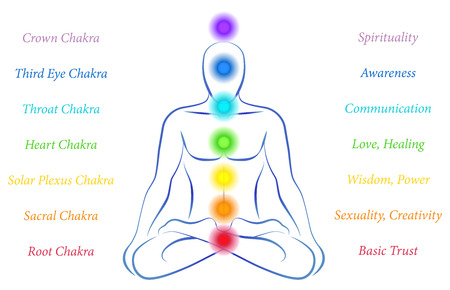 energy healing: Illustration of a meditating person in yoga position with the seven main chakras and their meanings