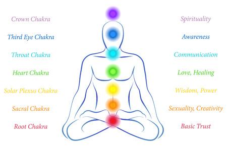 chakras: Ilustraci�n de una persona meditando en posici�n de yoga con los siete chakras principales y sus significados