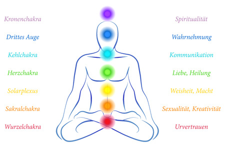 chakras: Illustration of a meditating person in yoga position with the seven main chakras and their meanings - german labeling
