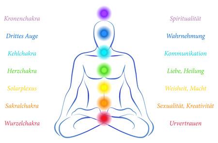 chakras: Ilustraci�n de una persona meditando en posici�n de yoga con los siete chakras principales y sus significados - alem�n etiquetado