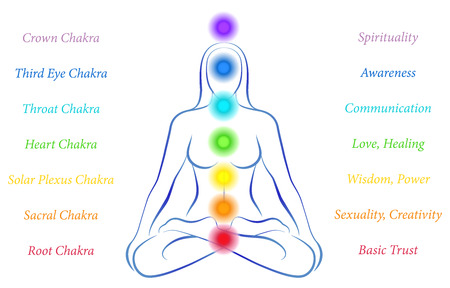 chakras: Illustration of a meditating woman in yoga position with the seven main chakras and their meanings
