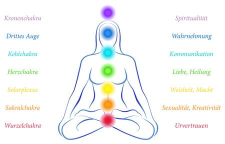 Illustratie van een mediterende vrouw in yoga positie met de zeven belangrijke chakra's en hun betekenis - Duitse etikettering Stock Illustratie