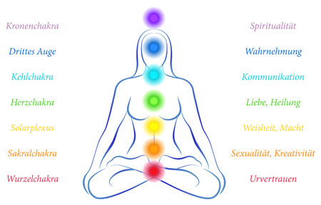 Illustration of a meditating woman in yoga position with the seven main chakras and their meanings - german labeling